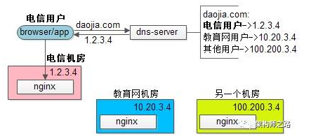 除了解析域名,DNS还能干吗?