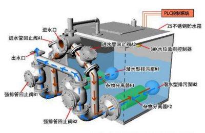 污水提升裝置說明圖