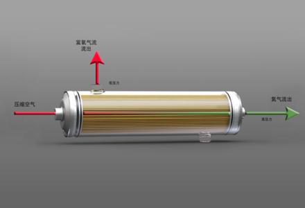 FRIULAIR ACT-T冷冻式干燥机 用于膜制氮机