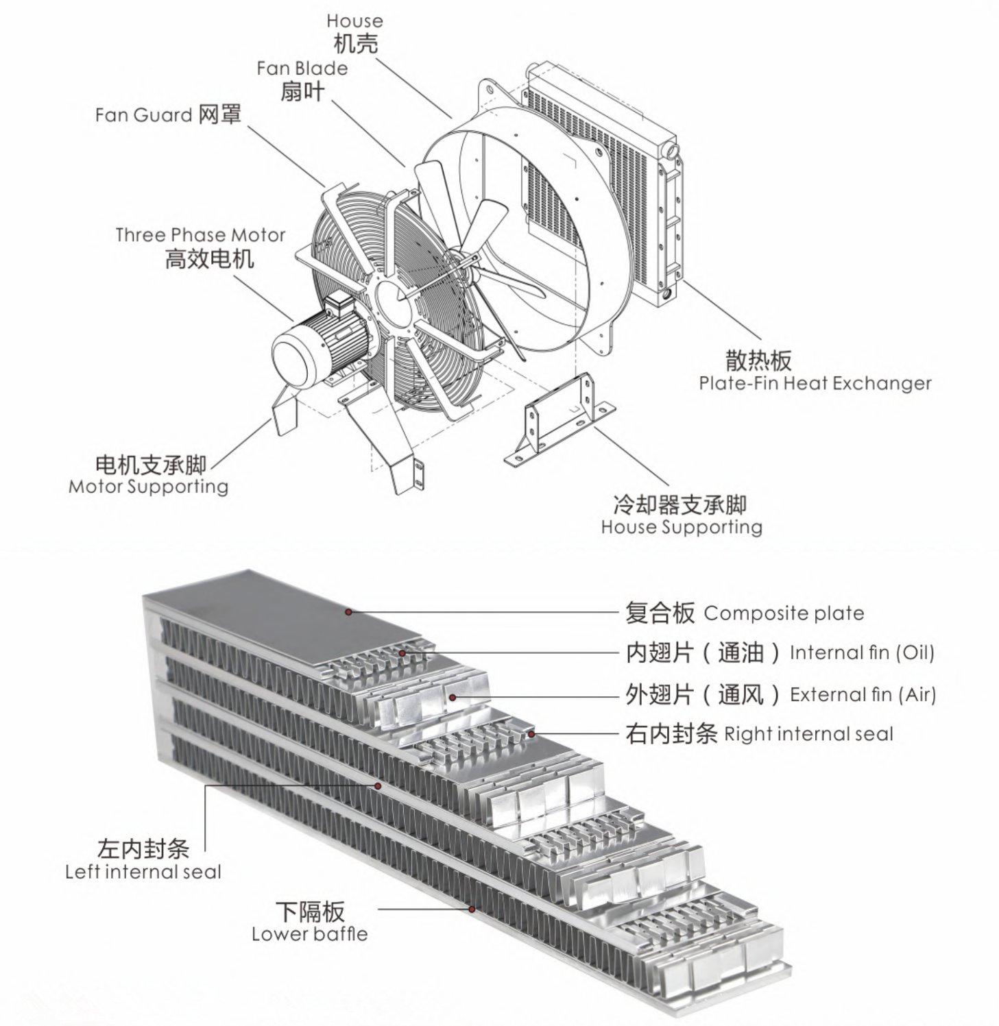 风冷式冷却器结构图与允许最高工作压力介绍