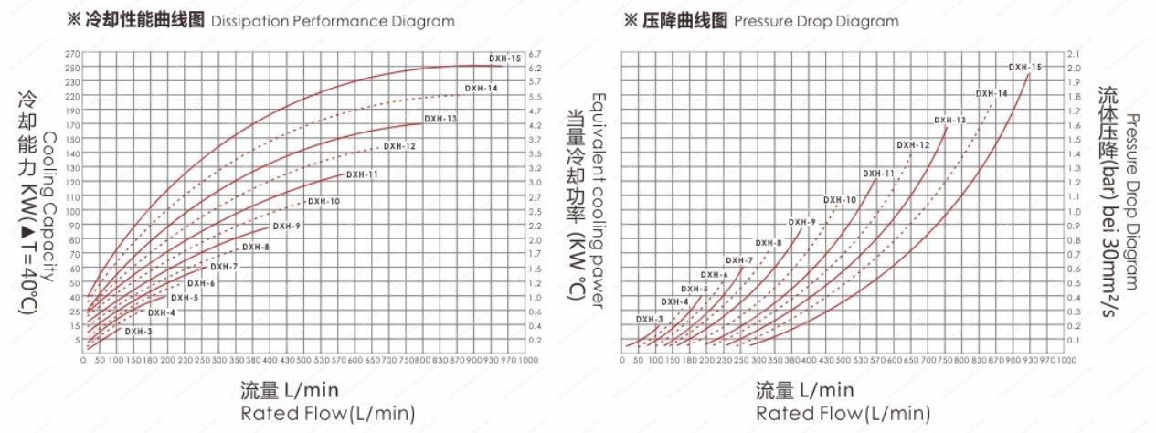 江苏贺力克生产直销批发DXH系列液压马达型风冷却器冷却器 可用于大型设备的润滑油和液压油的冷却 本系列产品采用铝合金高速齿轮液压马达,驱动高强度炭纤维材质风叶,可在恶劣的工作环境下长时间不间断工作,冷却器运行无需电源,液压马达与主机压力管路连接即可18年生产技术,15个月质保期,耐压35bar耐用,效率高 提供具体解决方案,精心配套的冷却器厂家,效率高 热线电话:13861859922