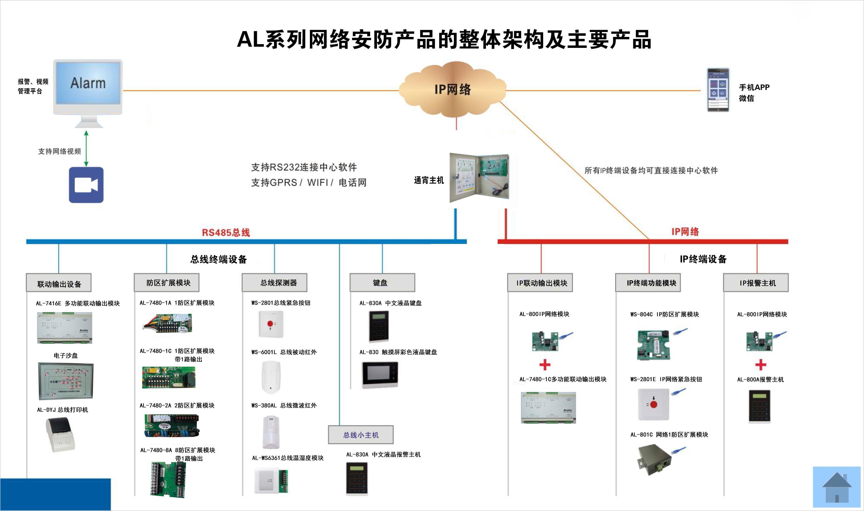 总线报警系统案例——总线网络整体...