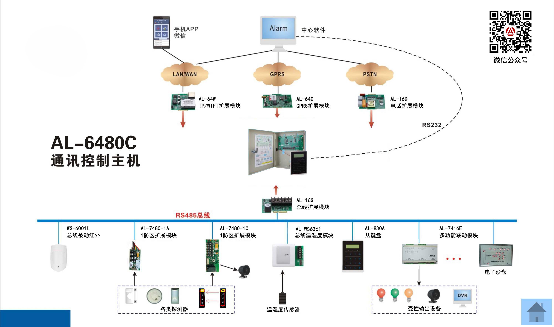 網絡報警系統案例——6480C網...