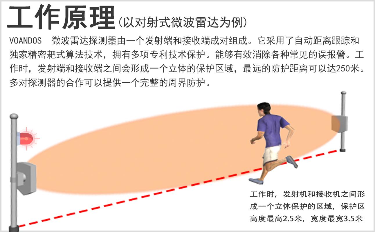 微波對射探測器工作原理