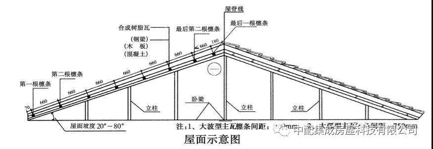 輕鋼別墅 · 合成樹脂瓦安裝指南
