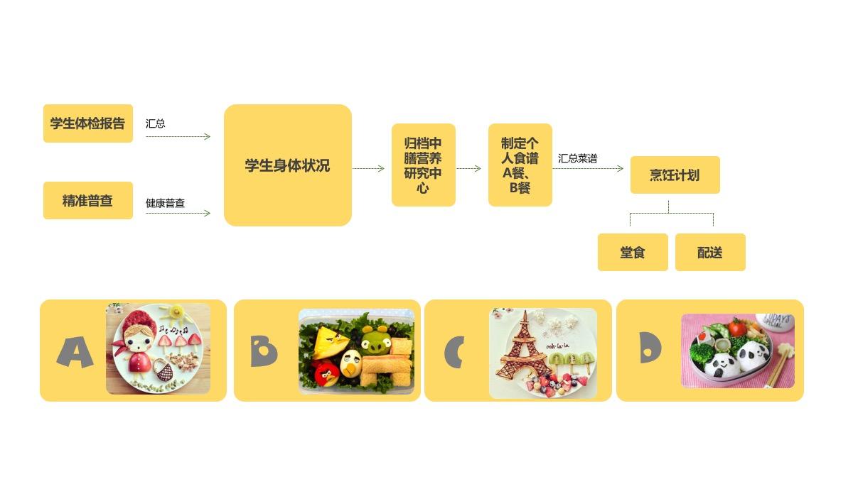 中膳新团餐-学生营养餐
