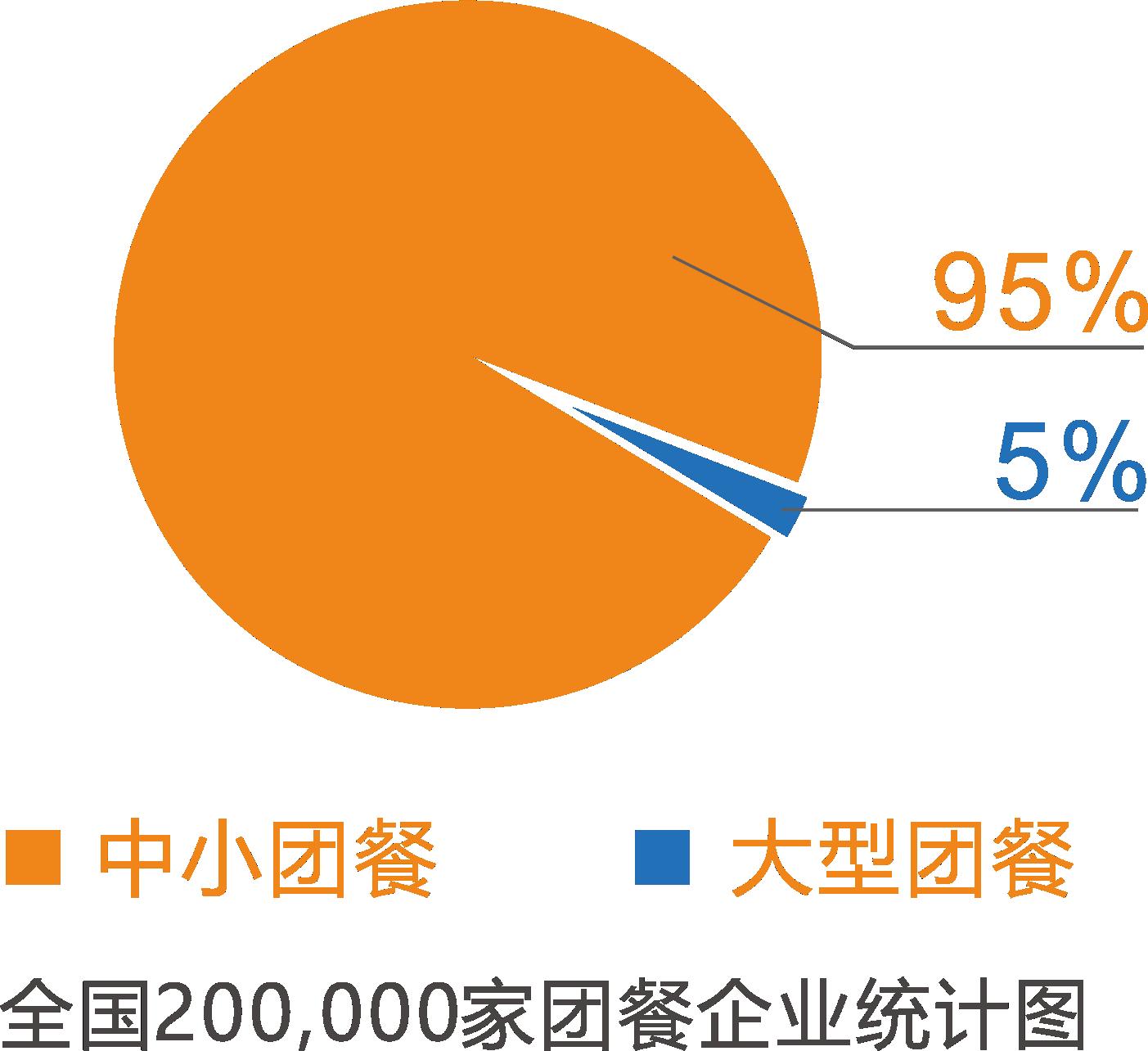 中小团餐企业,中膳国际团餐产业联盟2.0