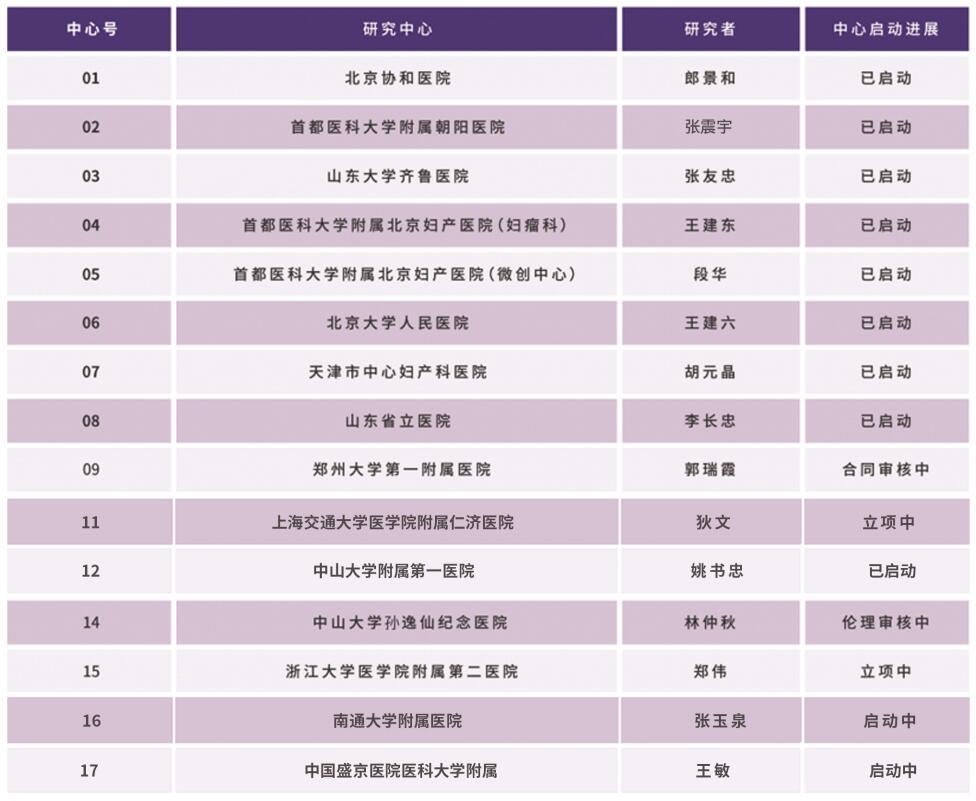 北京协和多中心临床实验