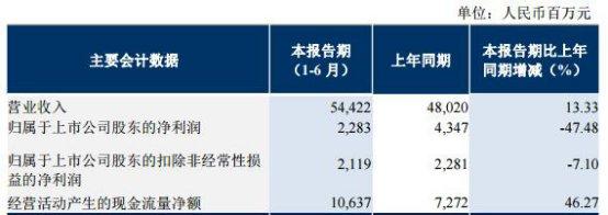 东方航空净利腰斩证金增持浮亏 业绩增速垫底三航空