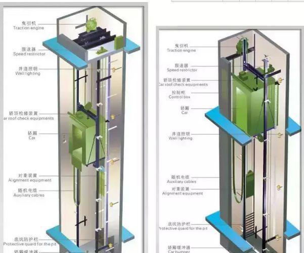 無機房電梯與有機房電梯的優缺點