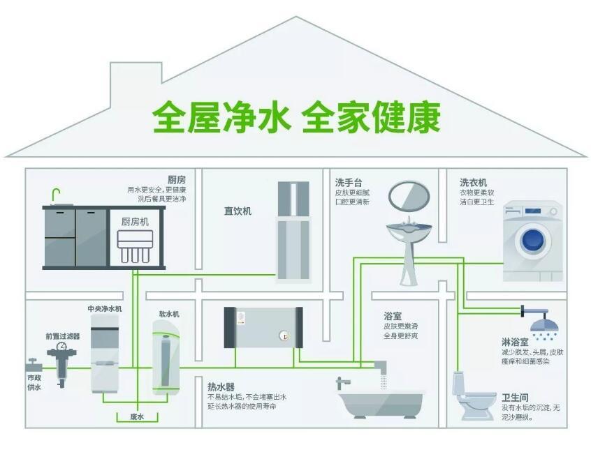 全屋净水系统 装修前安装的6大优势