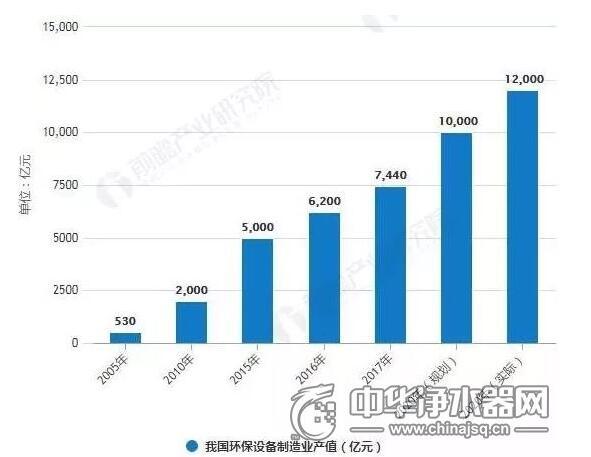 2018年中国环保设备行业市场分析【回顾】