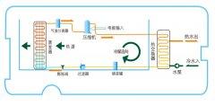 什么是空气能? 空气能热水器的原理是什么...