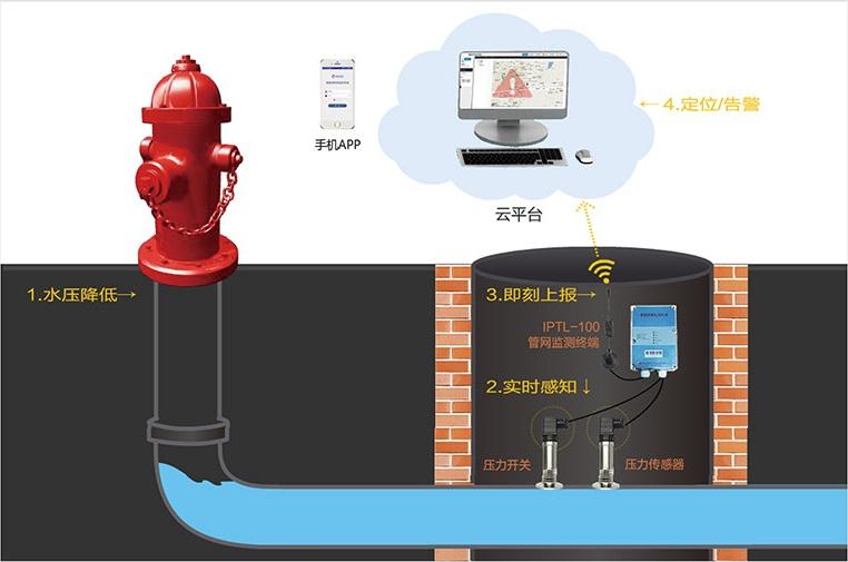 智慧消防栓