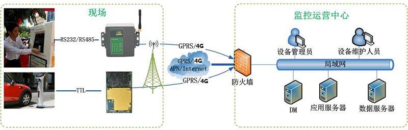 电动汽车充电站智能联网方案