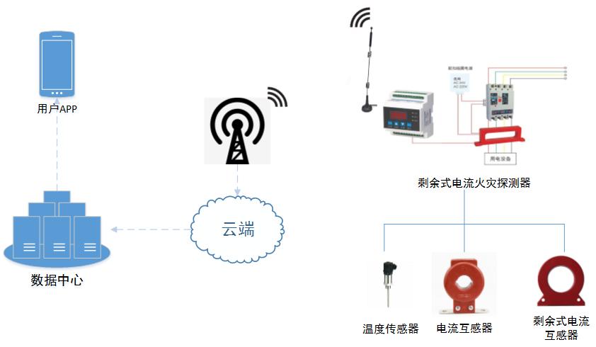 智慧用电安全管理系统解决方案
