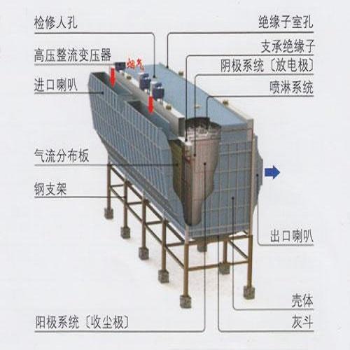 气箱式布袋除尘器结构解析图