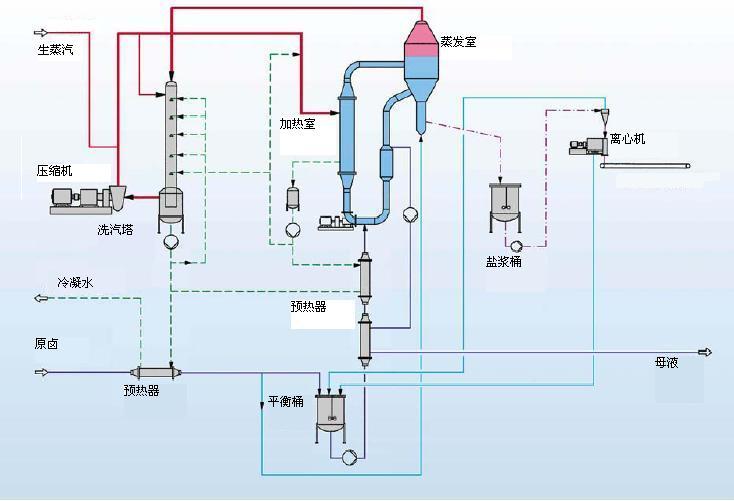 为什么越来越多的客户愿意选择价格更贵的MVR蒸发器