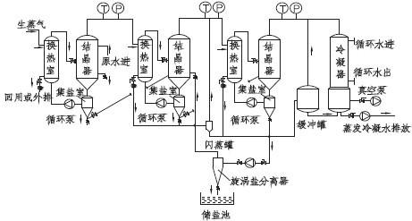 浙江2019 三效央视应用于高含盐2020