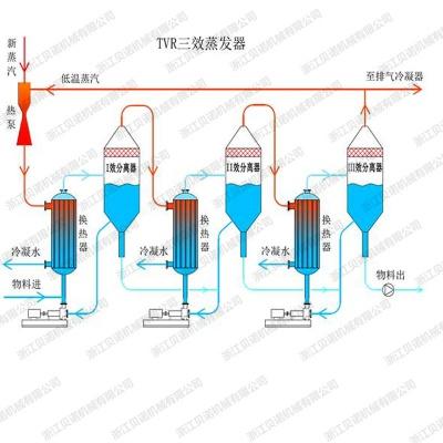 TVR(热泵)蒸发器 TVR蒸发浓缩设备