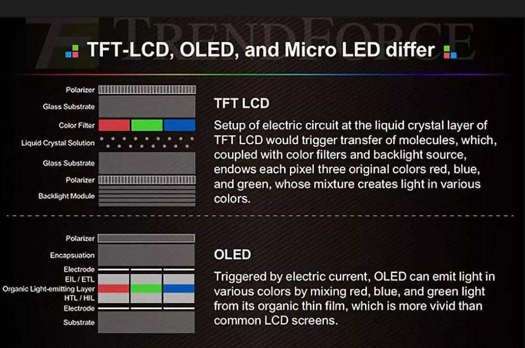 车用OLED较LCD优势明显 未来可期