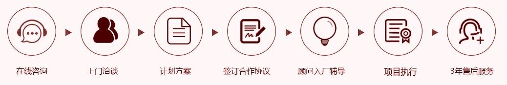 廣東鴻騰方略企業管理咨詢有限公司服務流程