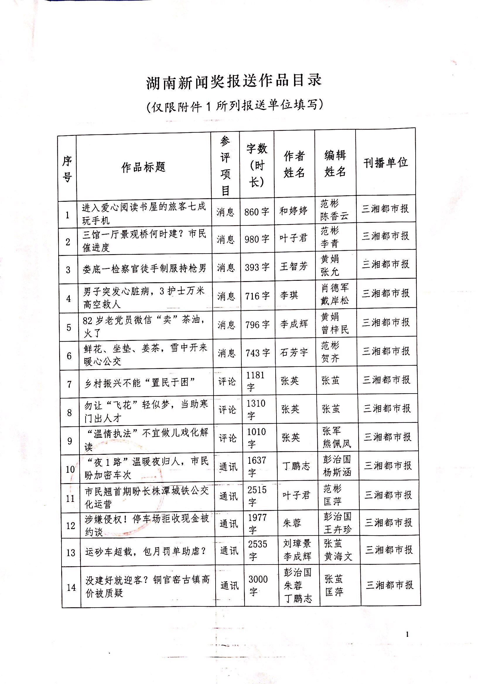 关于三湘都市报参评2018年度湖南新闻奖作品公示