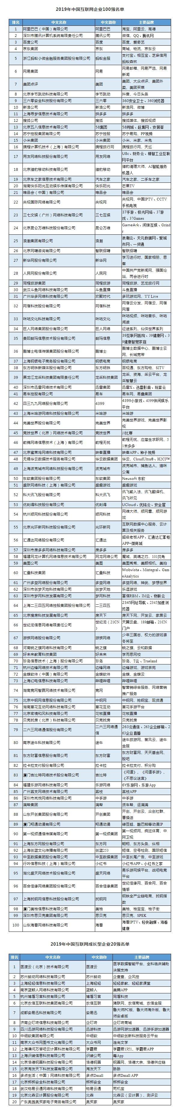 3家湘企上榜2019年中国互联网企业10...