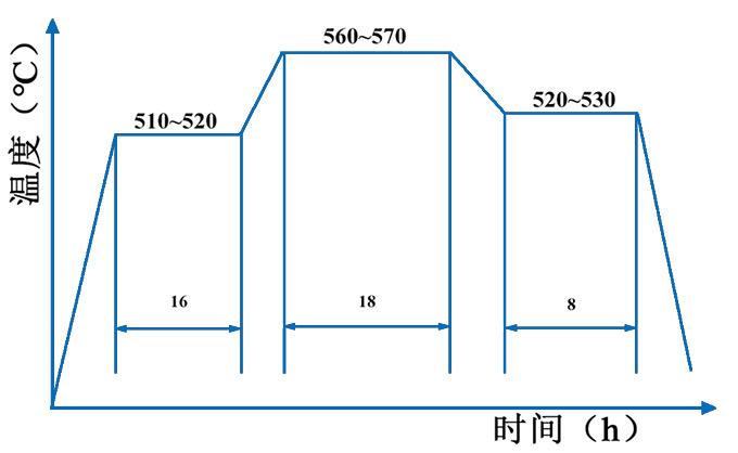 高精度平面磨床主軸離子氮化工藝溫度(℃)與時間(h)的關系