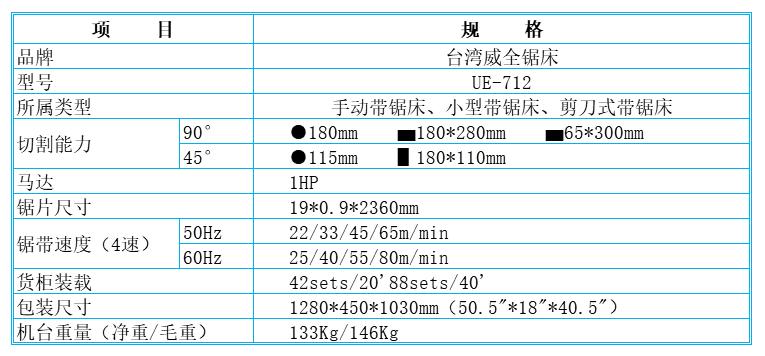 品牌:台湾威全锯床 型号:UE-712 所属类型:手动带锯床、小型带锯床、剪刀式带锯床 切割能力(90°):圆形180mm  方形180*280mm  长方形65*300mm 切割能力(45°):圆形115mm  方形180*110mm 马达:1HP 锯片尺寸:19*0.9*2360mm 锯带速度(4速)50Hz:22/33/45/65m/min 锯带速度60Hz:25/40/55/80m/min 货柜装载:42sets/20'88sets/40' 包装尺寸:1280*450*1030mm(50.5*18*40.5) 机台重量(净重/毛重):133Kg/146Kg