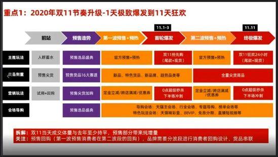 杭州万博体育官网登录網絡|2020年天貓雙11 商家...