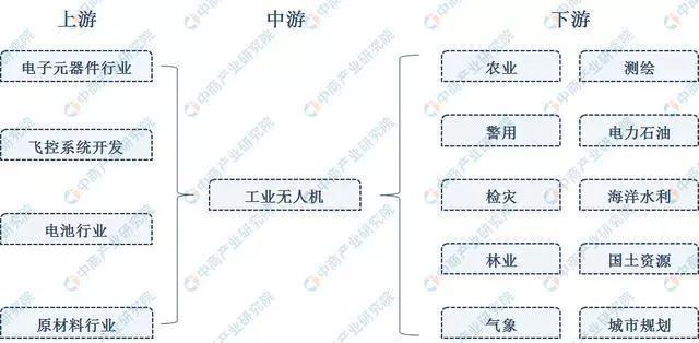 2019年中国工业无人机产业链上...