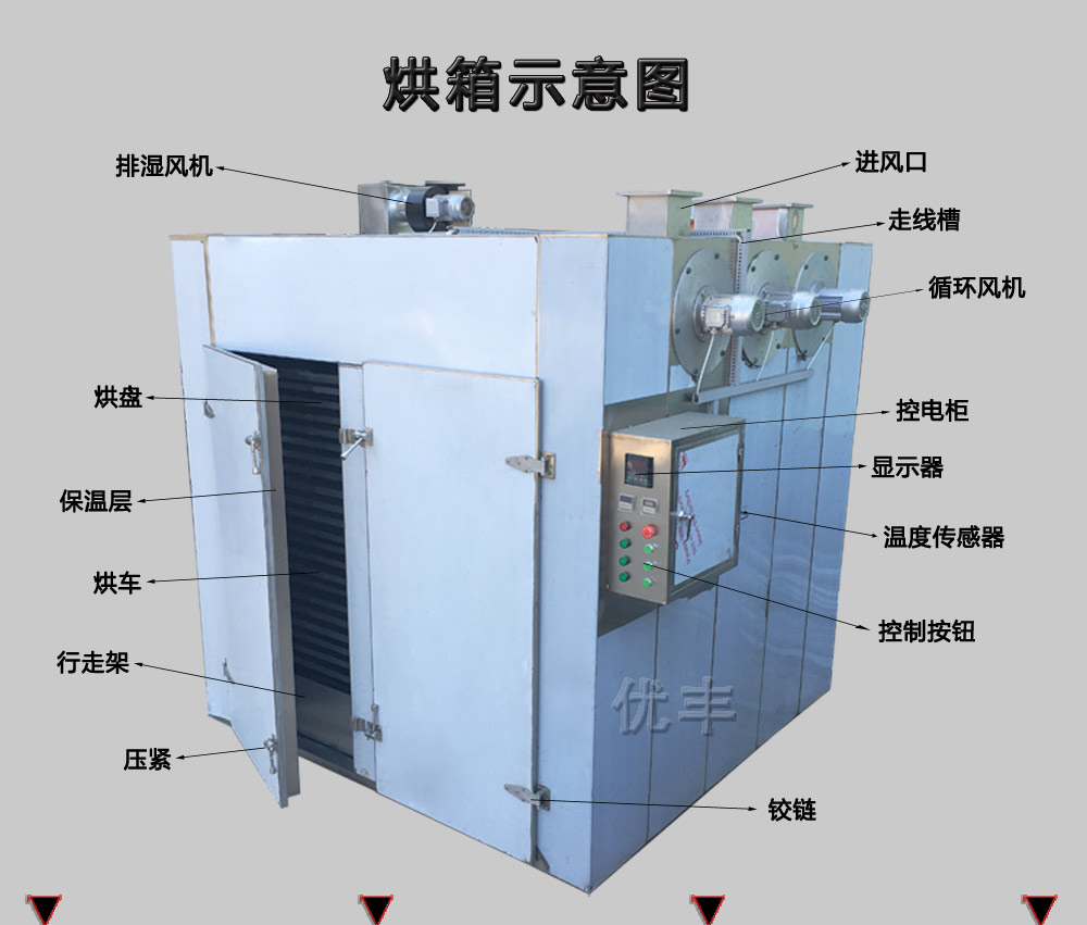 熱風循環烘箱示意圖