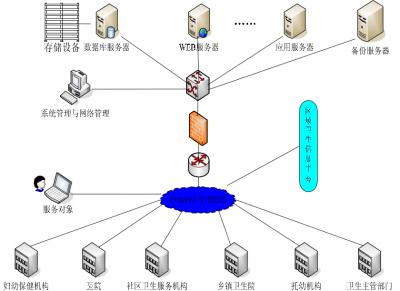 力錦區域化醫院信息系統