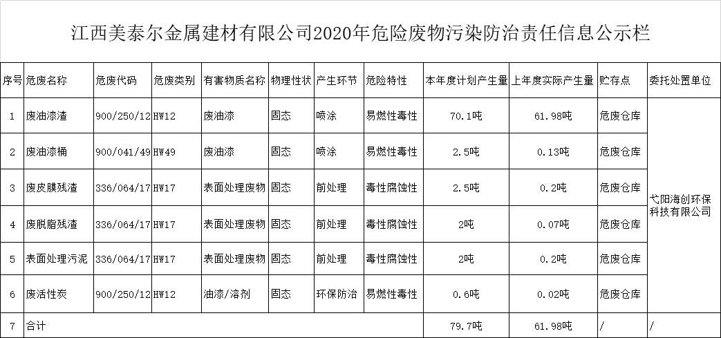 江西美泰尔金属建材有限公司2020年危险废物污染防治责任信息公示栏