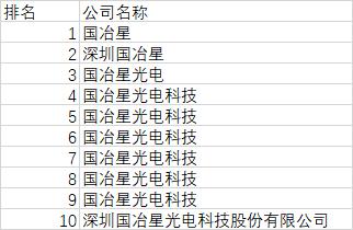 深圳led封裝廠10大企業排名