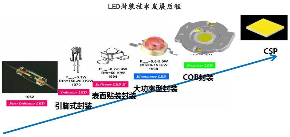 LED封裝發展趨勢及CSP技術前景與挑戰