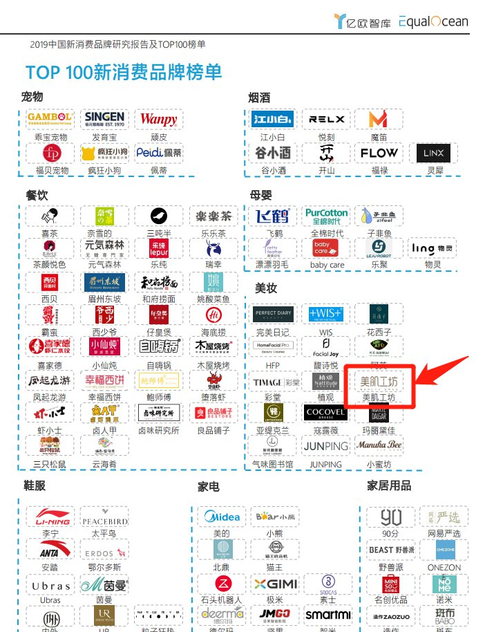 喜讯:美肌工坊上榜2019中国新消费品牌TOP100榜单