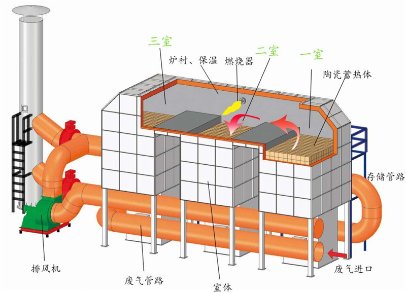 Regenerative thermal oxidation (RTO) furnace