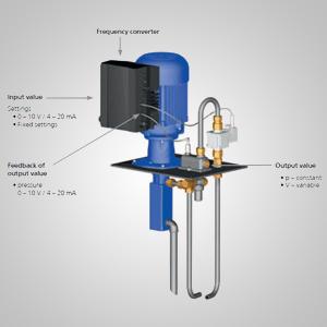 BRINKMANN布曼中心出水(中央出水)機臺應用高壓螺桿泵浦BFS, TFS, FFS