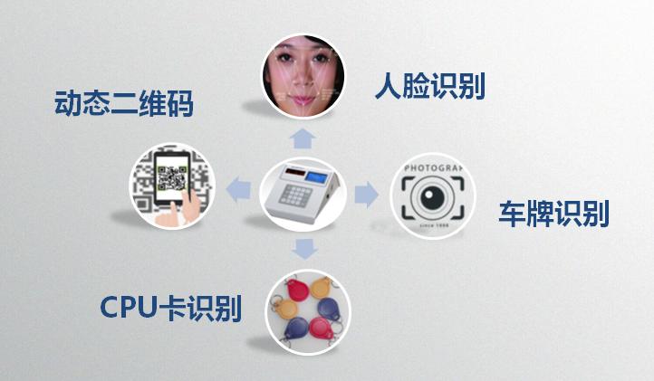 北京舞蹈学院人脸识别+商务酒店锁出入口管理系统