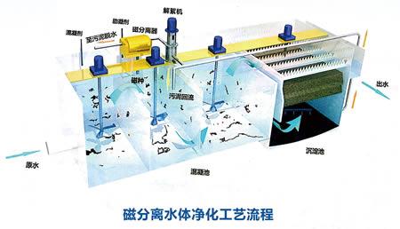 磁分离废水处理设备日常应该怎样维护
