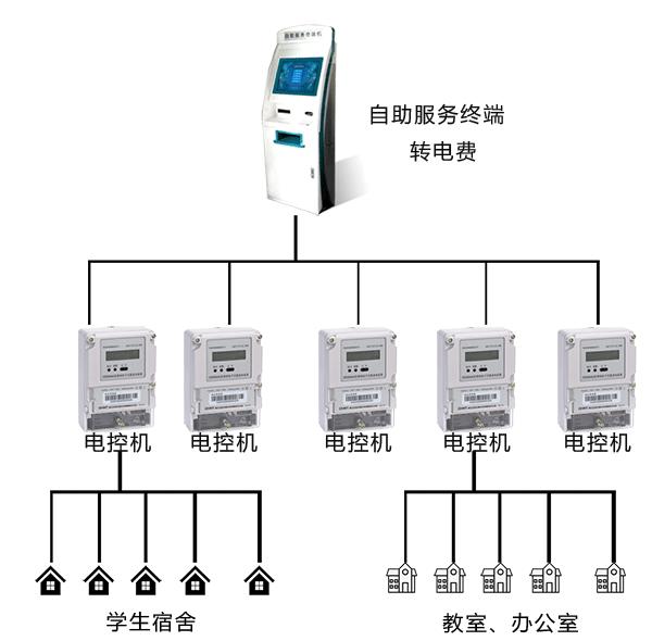 电控管理系统