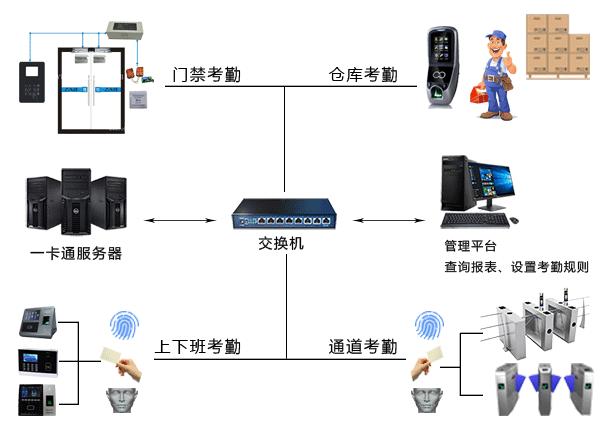 企业考勤管理系统