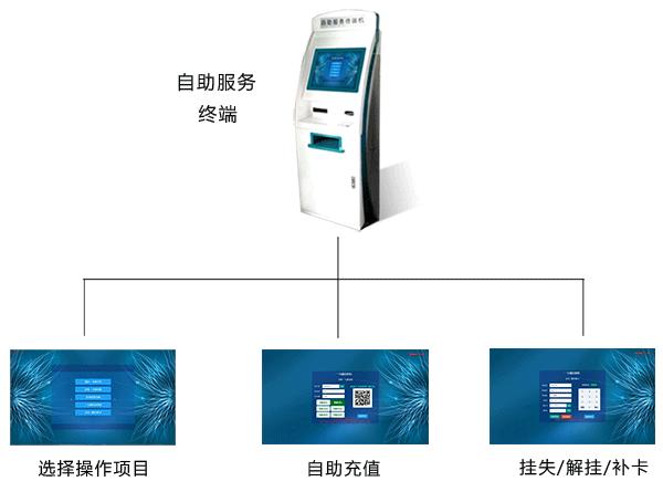 蓉卡通校园自助服务机终端系统