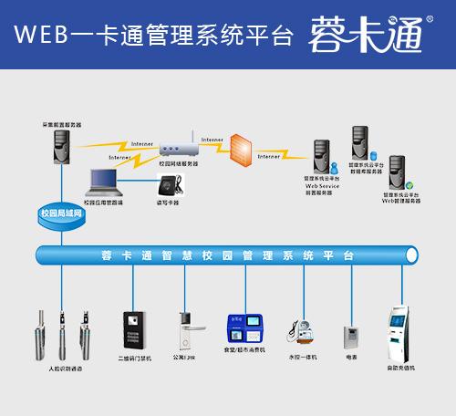web一卡通管理系统平台
