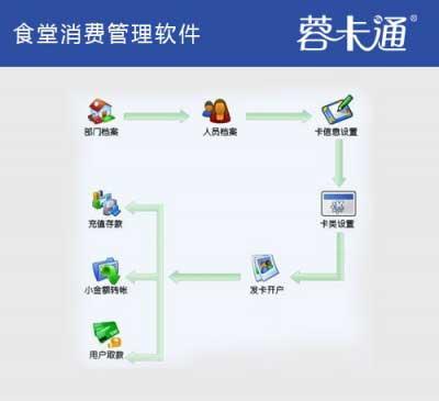 食堂消费管理软件系统
