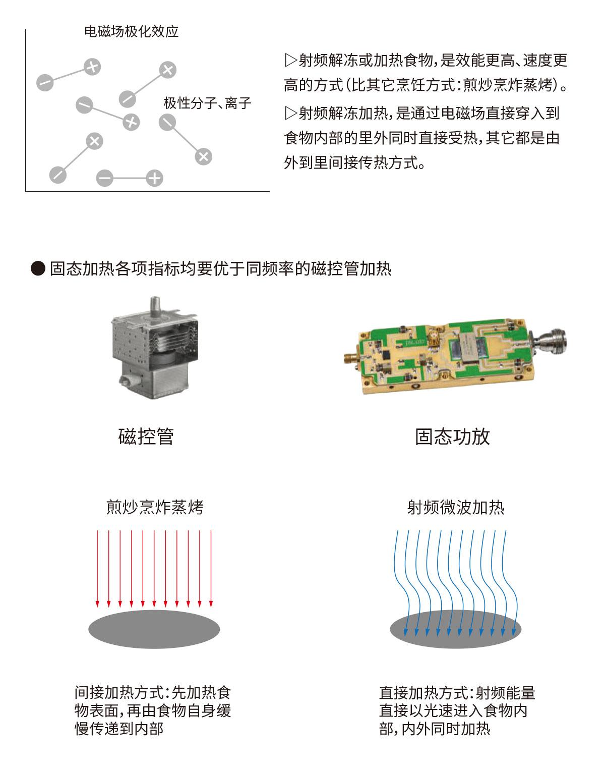 固态和磁控管加热对比