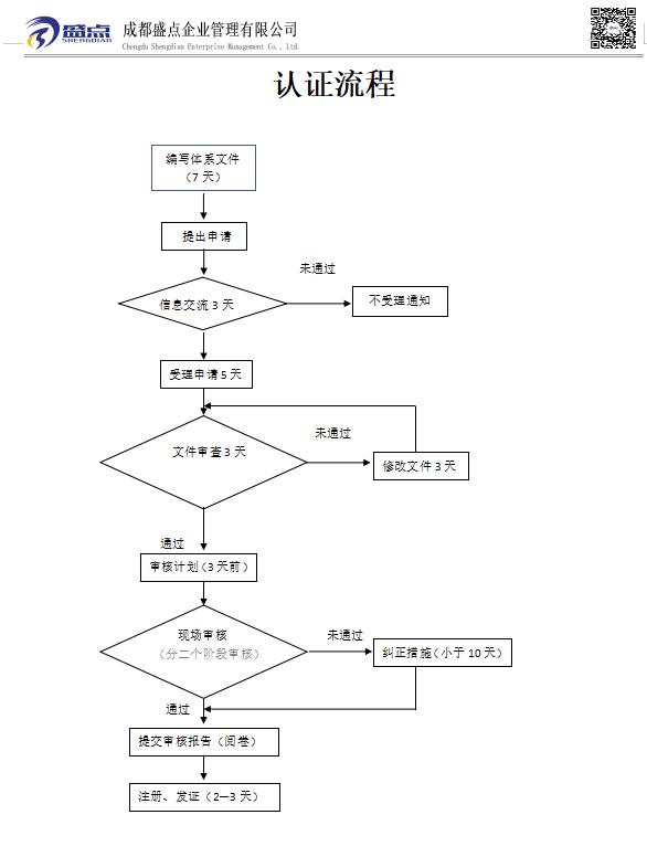申請ISO14001認證流程