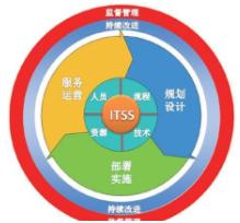 做ITSS的好处